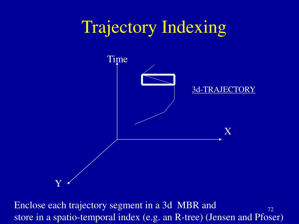 Trajectory Indexing