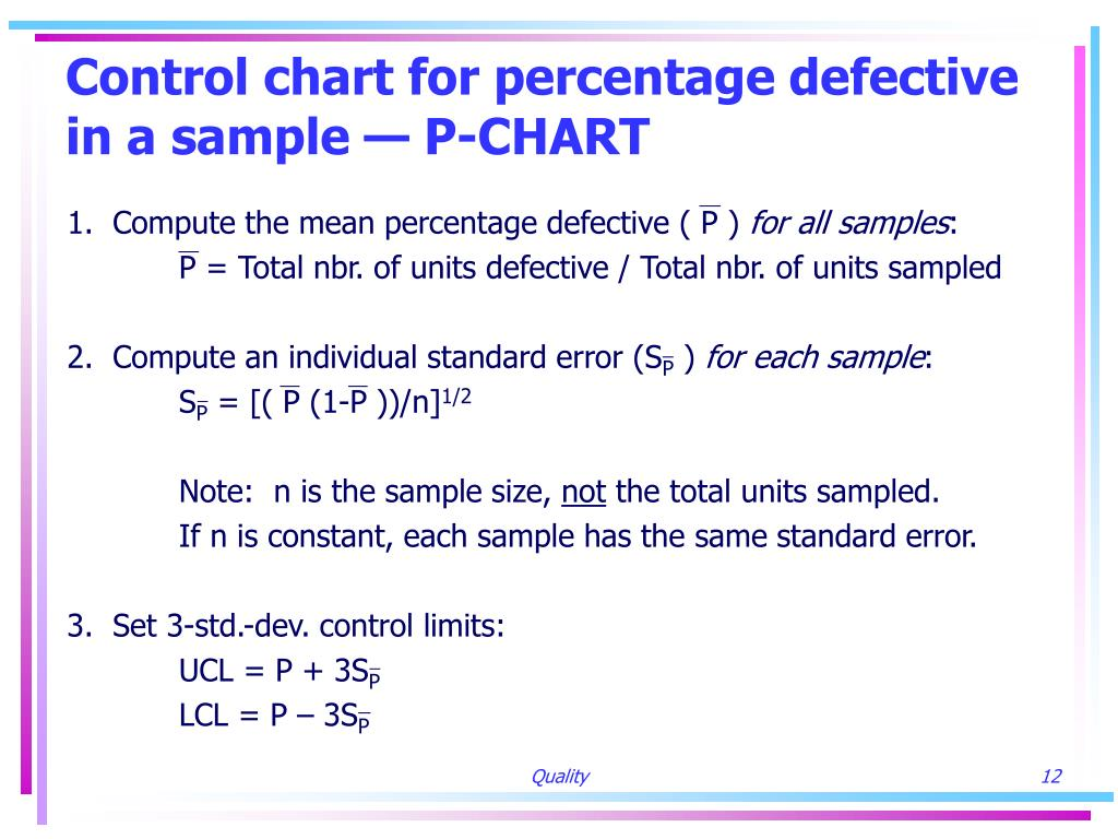 Control chart for percentage defective in a sample — P-CHART