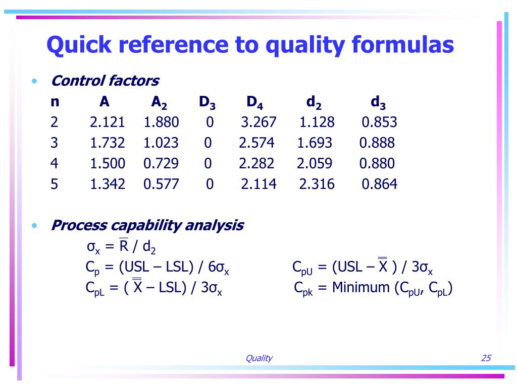 Quick reference to quality formulas