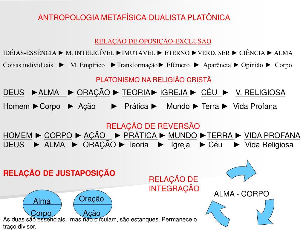 ANTROPOLOGIA METAFÍSICA-DUALISTA PLATÔNICA