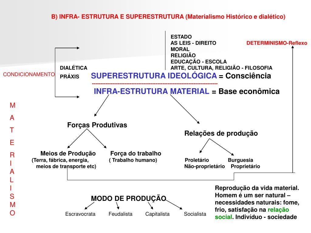 B) INFRA- ESTRUTURA E SUPERESTRUTURA (Materialismo Histórico e dialético)