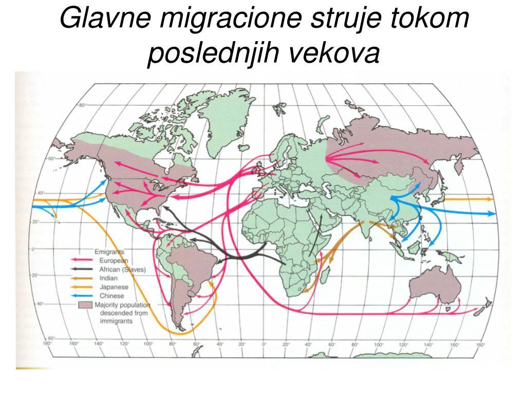 Glavne migracione struje tokom poslednjih vekova