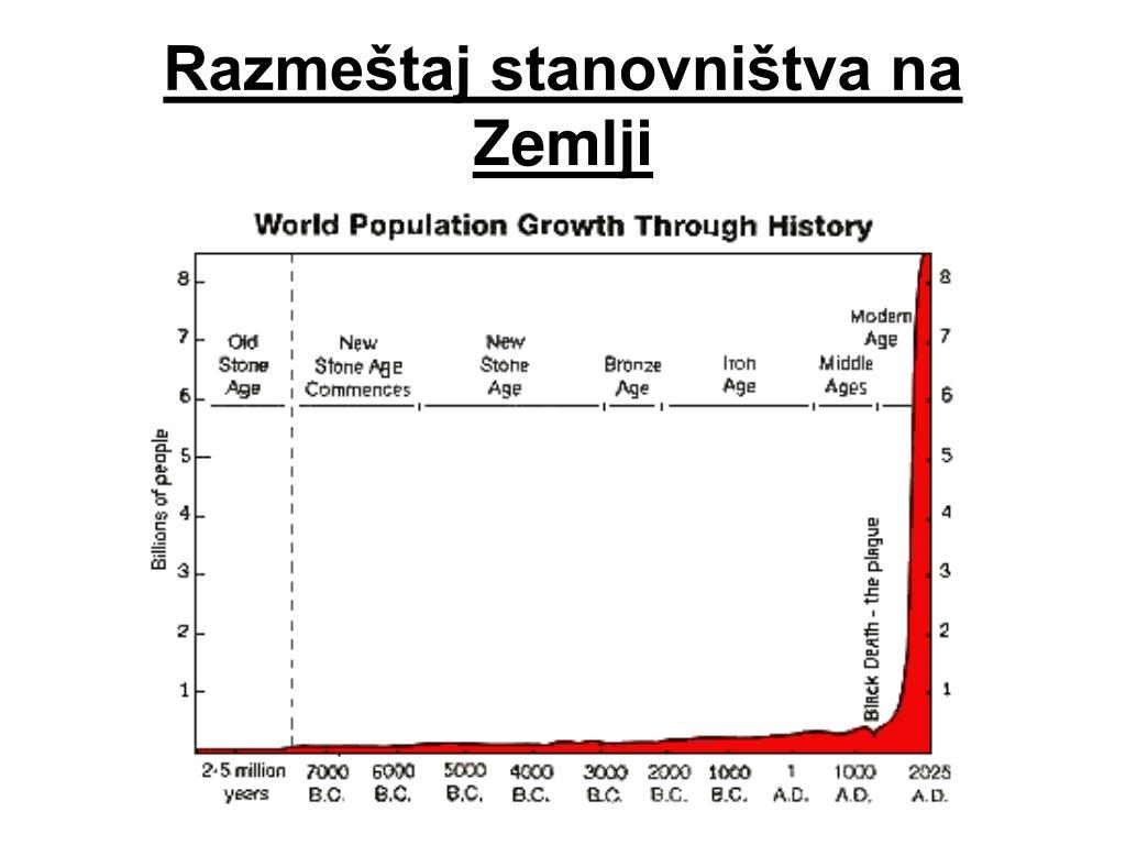 Razmeštaj stanovništva na Zemlji