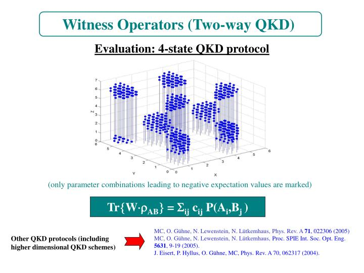 Witness Operators (Two-way QKD)