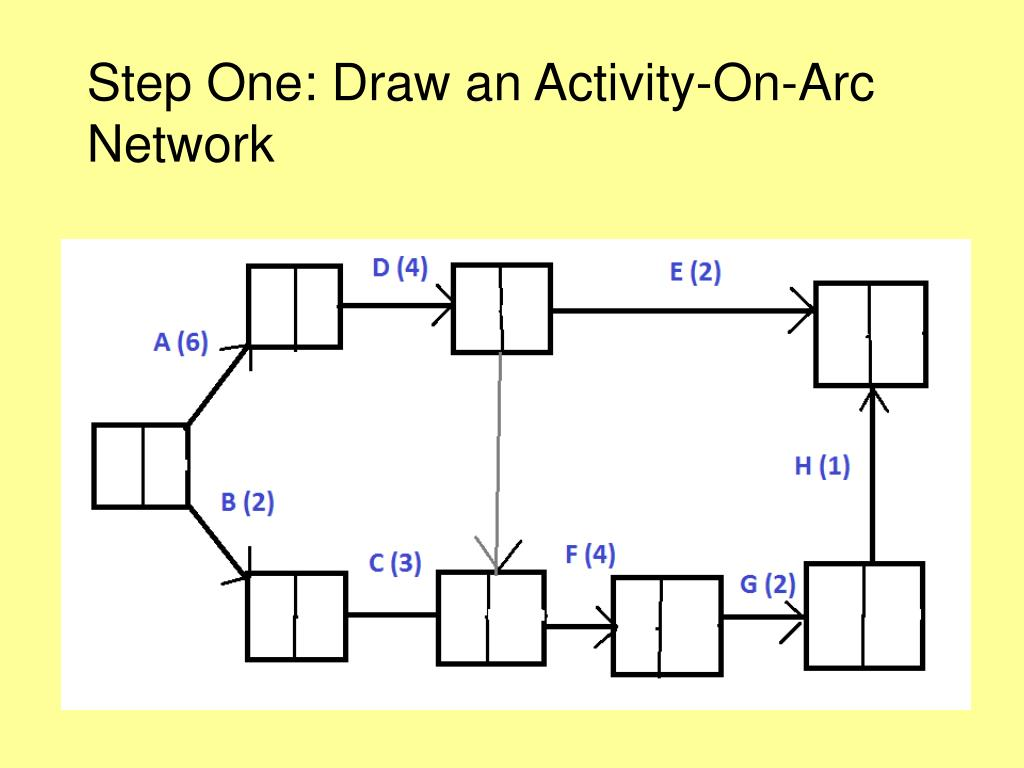 Step One: Draw an Activity-On-Arc Network