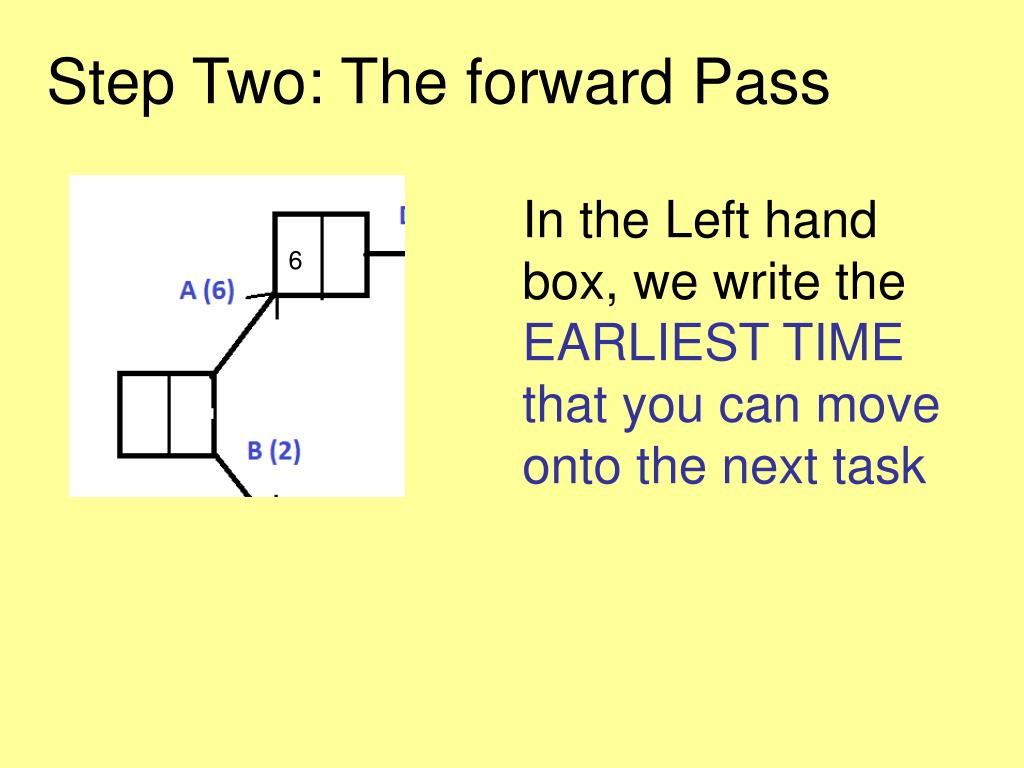 Step Two: The forward Pass