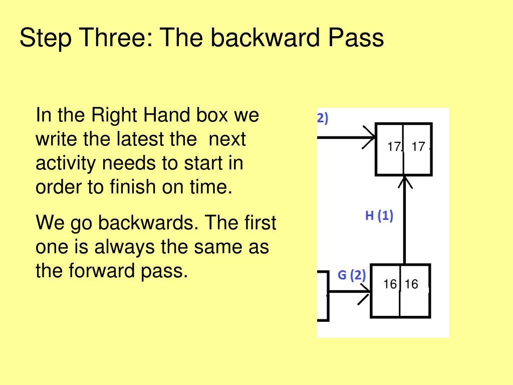 Step Three: The backward Pass