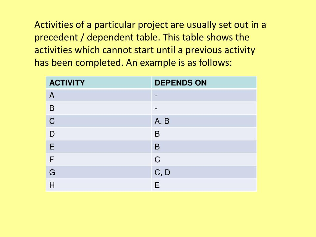 Activities of a particular project are usually set out in a precedent / dependent table. This table shows the activities which cannot start until a previous activity has been completed. An example is as follows: