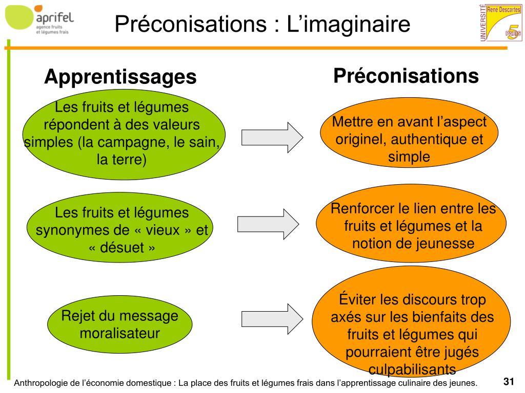 Préconisations : L'imaginaire