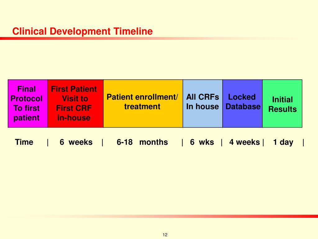 Clinical Development Timeline