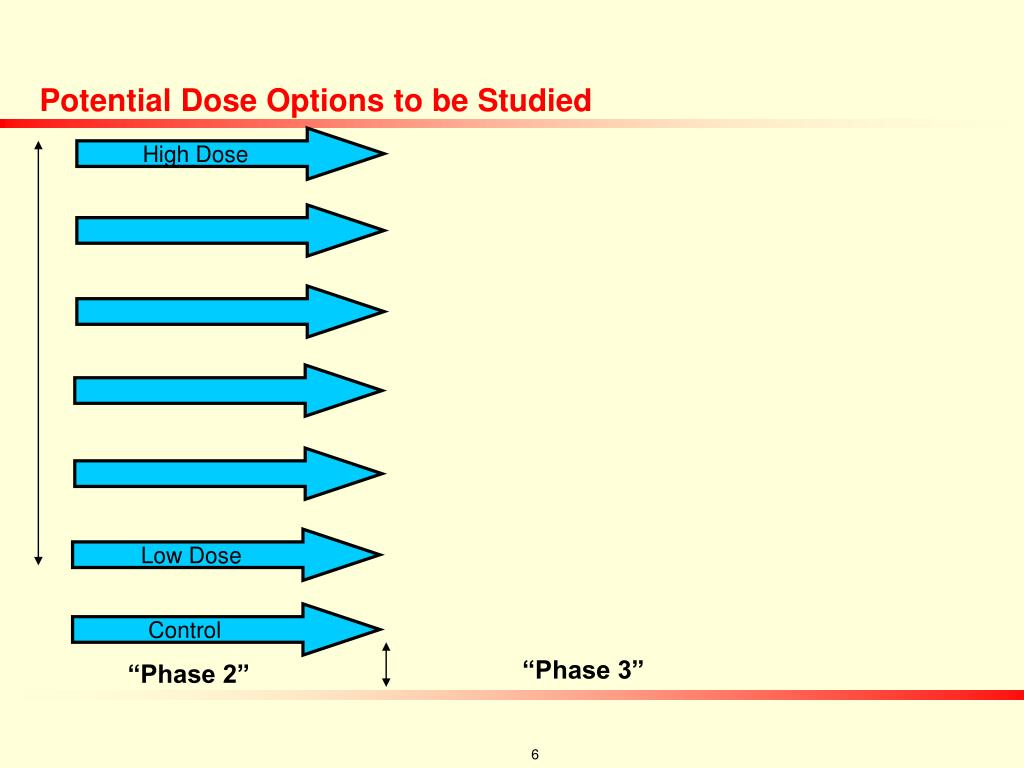 Potential Dose Options to be Studied