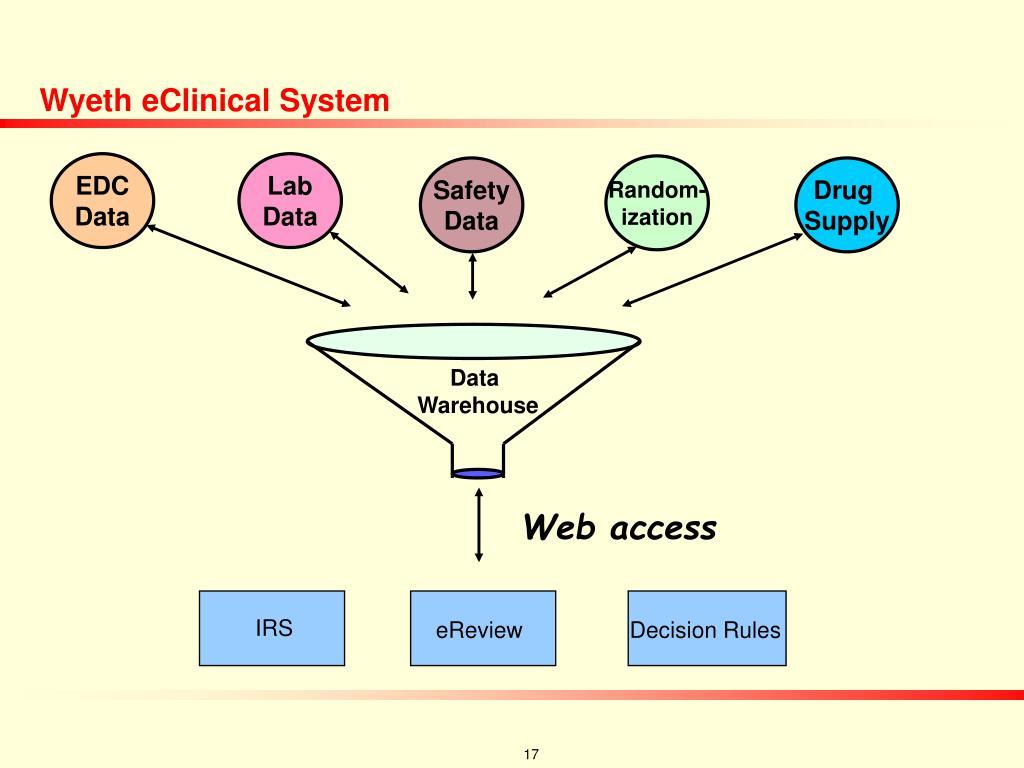 Wyeth eClinical System