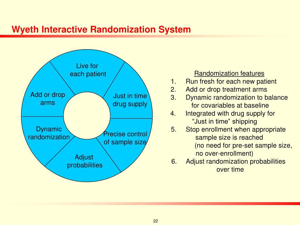Wyeth Interactive Randomization System