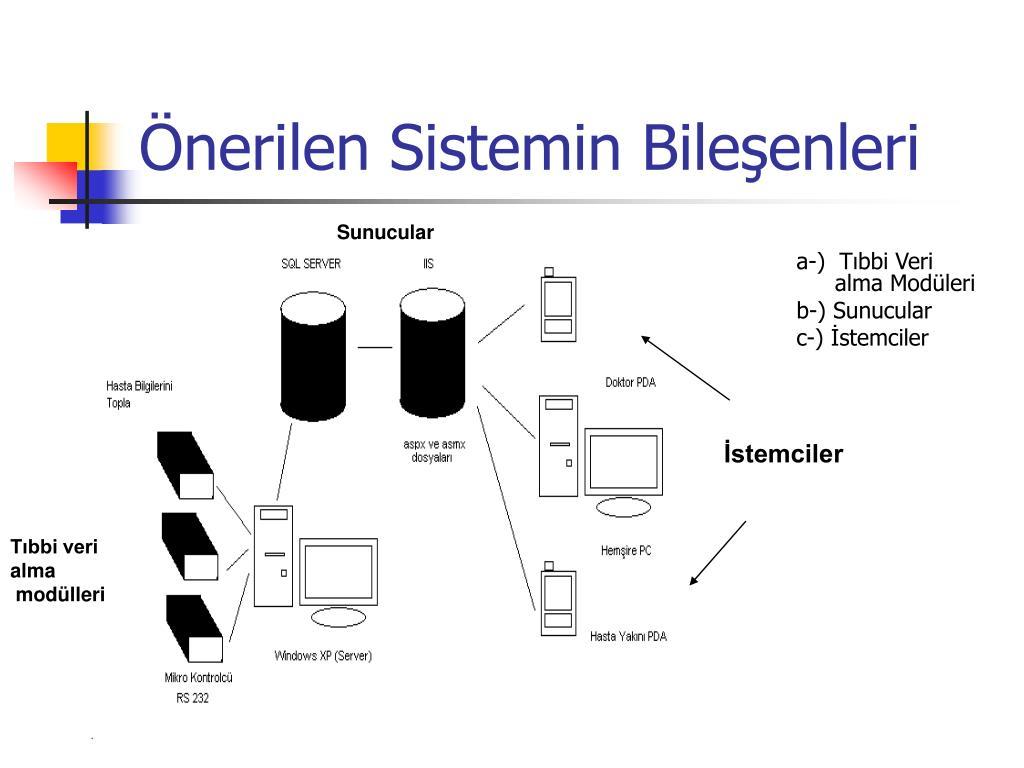 Önerilen Sistemin Bileşenleri