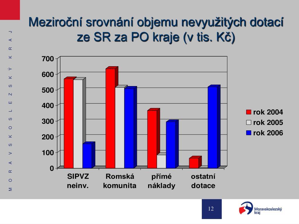 Meziroční srovnání objemu nevyužitých dotací ze SR za PO kraje (v tis. Kč)