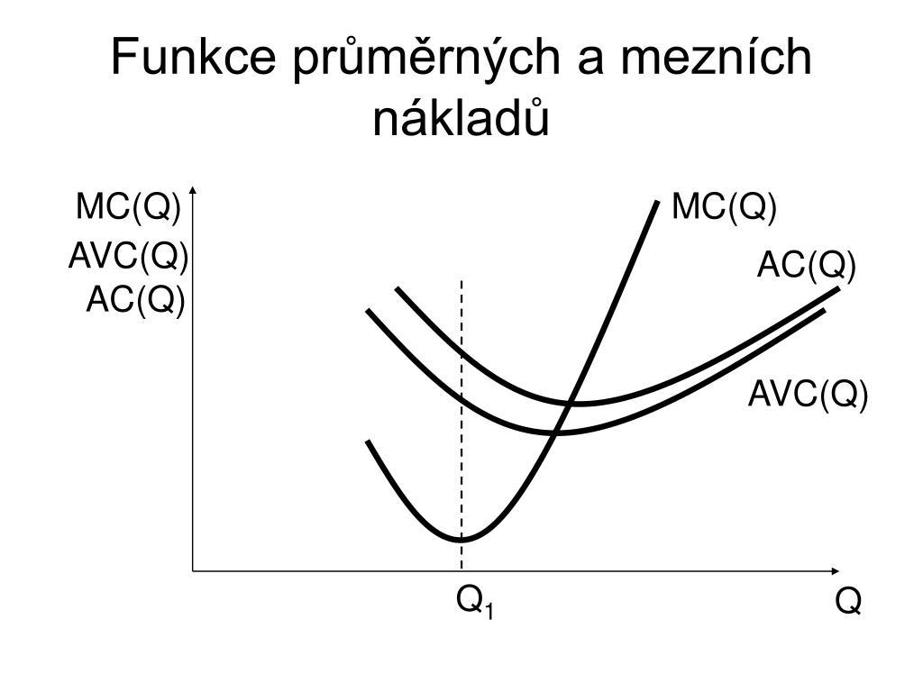 Funkce průměrných a mezních nákladů