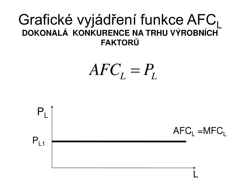 Grafické vyjádření funkce AFC