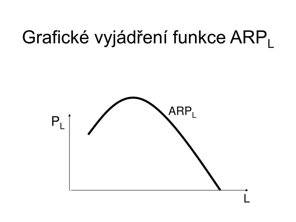 Grafické vyjádření funkce ARP