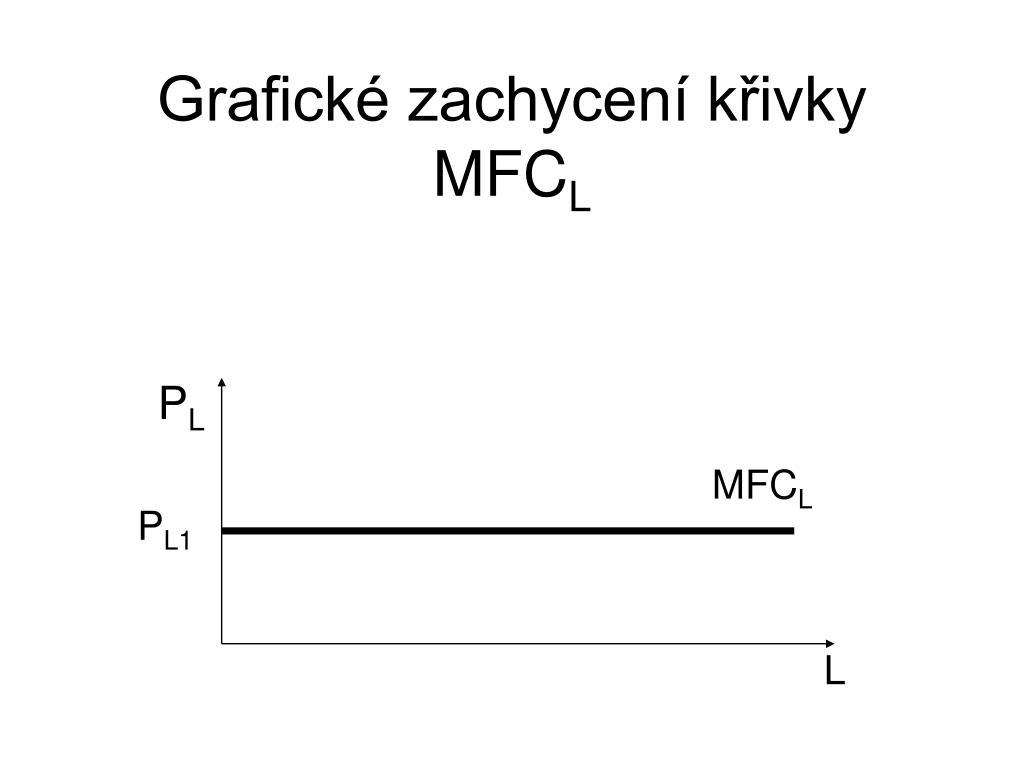 Grafické zachycení křivky
