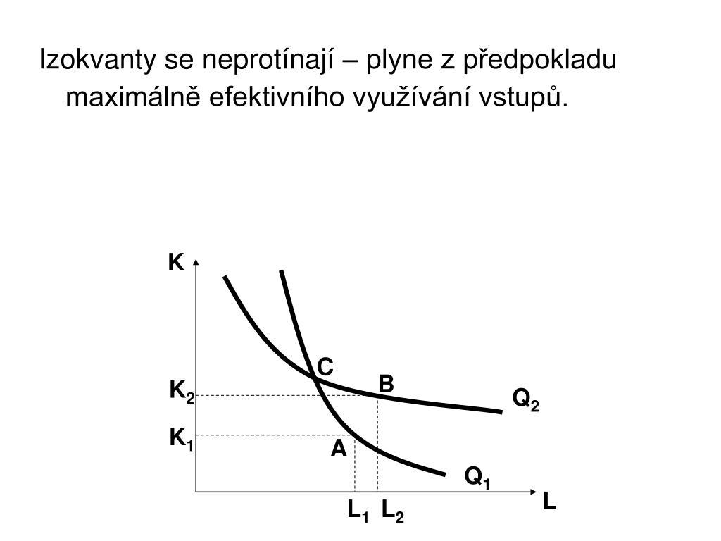 Izokvanty se neprotínají – plyne z předpokladu maximálně efektivního využívání vstupů.