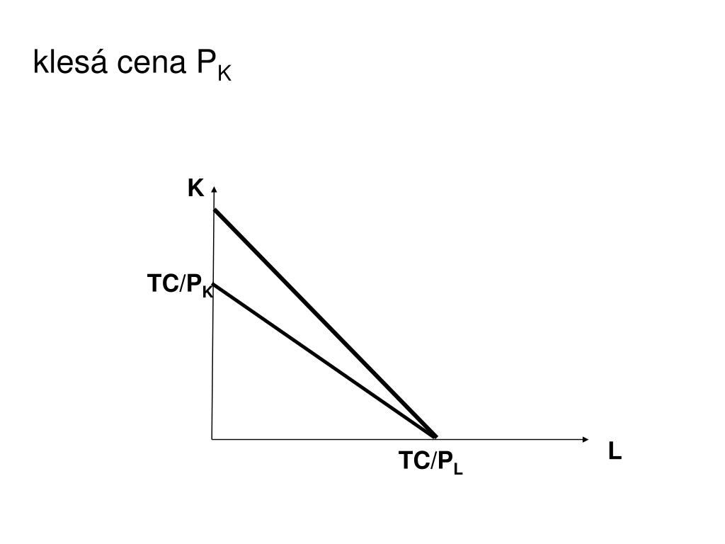 klesá cena P