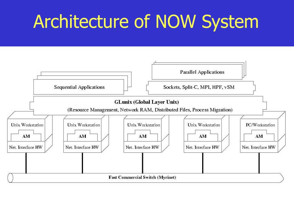 Architecture of NOW System
