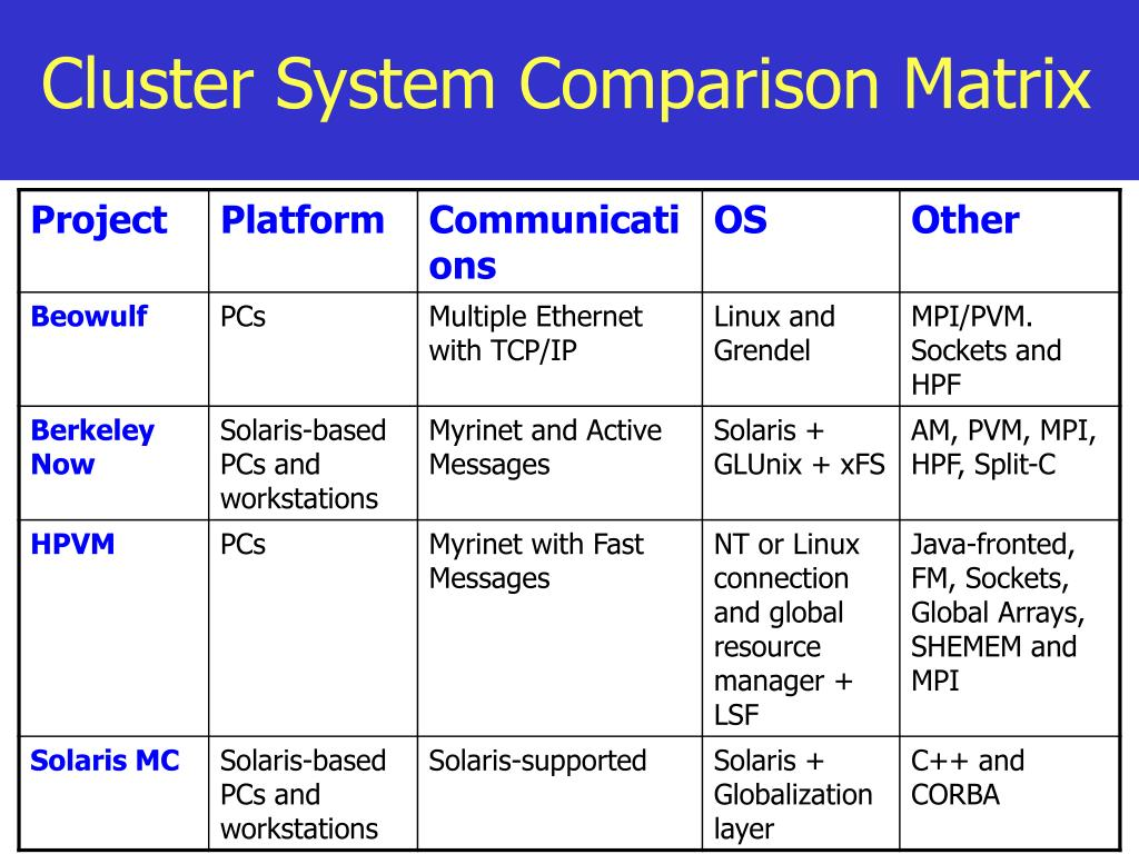 Cluster System Comparison Matrix