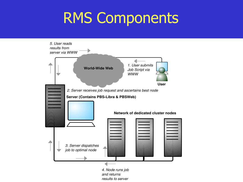 RMS Components