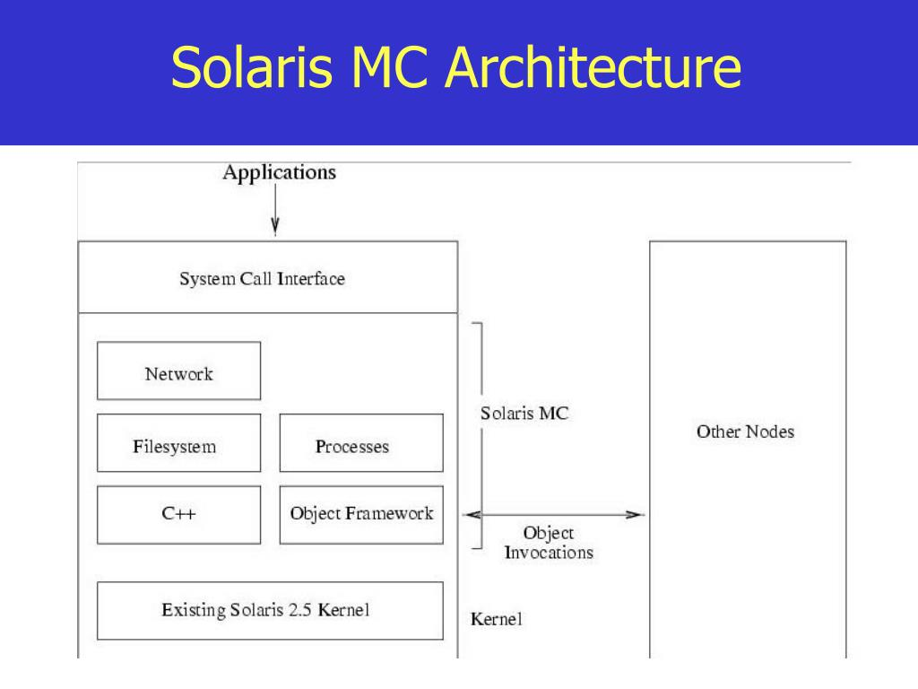 Solaris MC Architecture