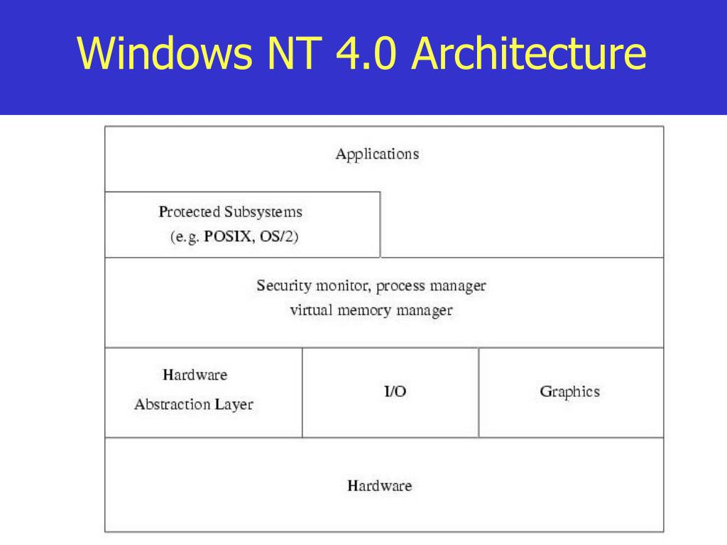 Windows NT 4.0 Architecture
