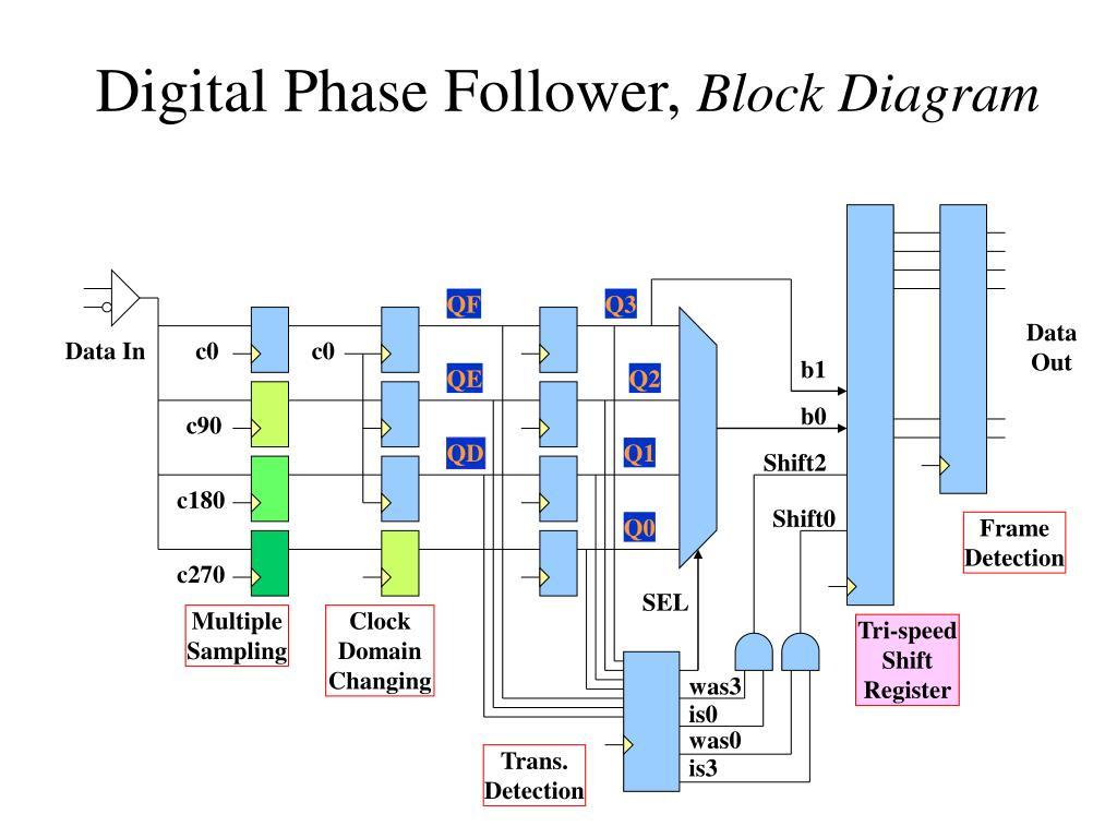 ppt digital phase follower deserializer in low cost. Black Bedroom Furniture Sets. Home Design Ideas