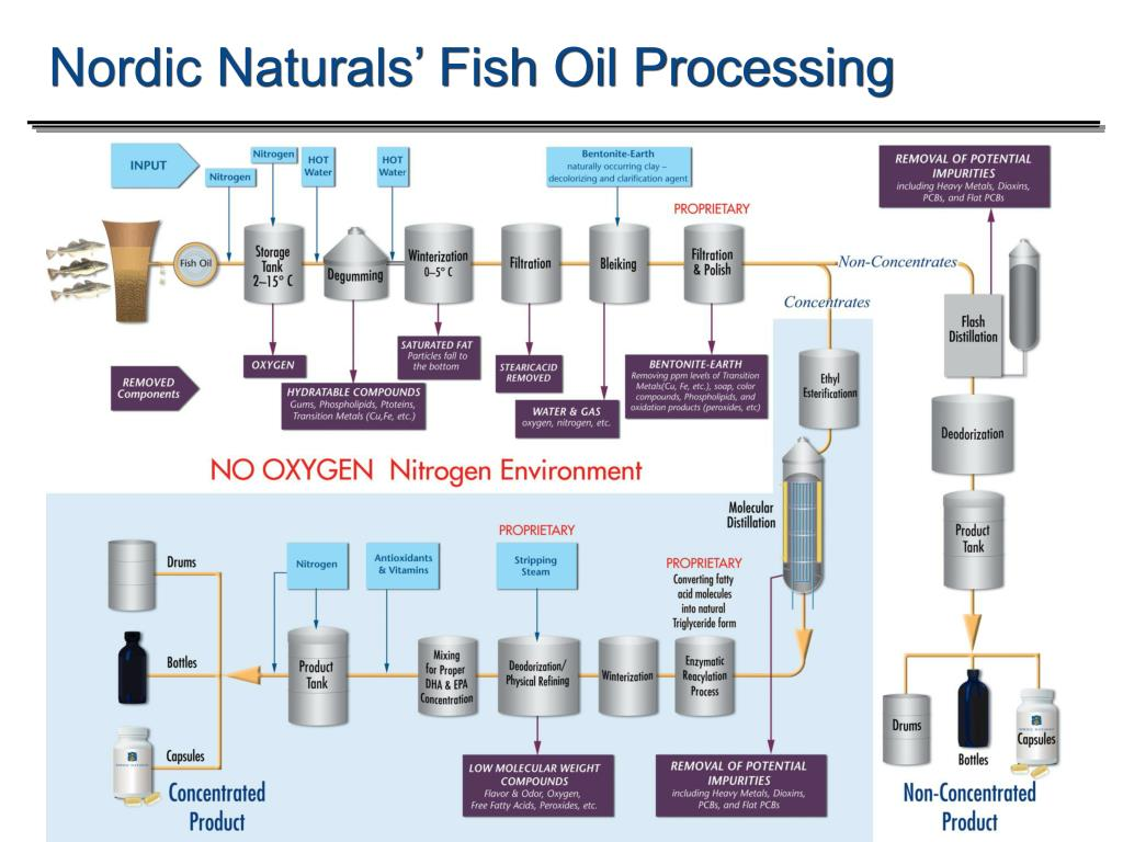 Nordic Naturals' Fish Oil Processing
