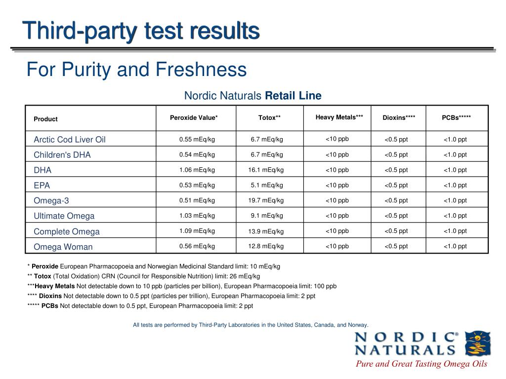 Third-party test results