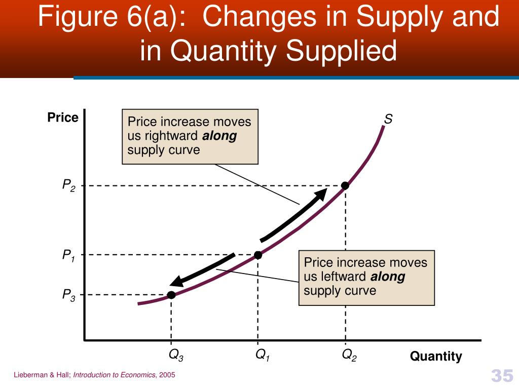 Change In Supply Curve PPT - Chapter 3 Supply...