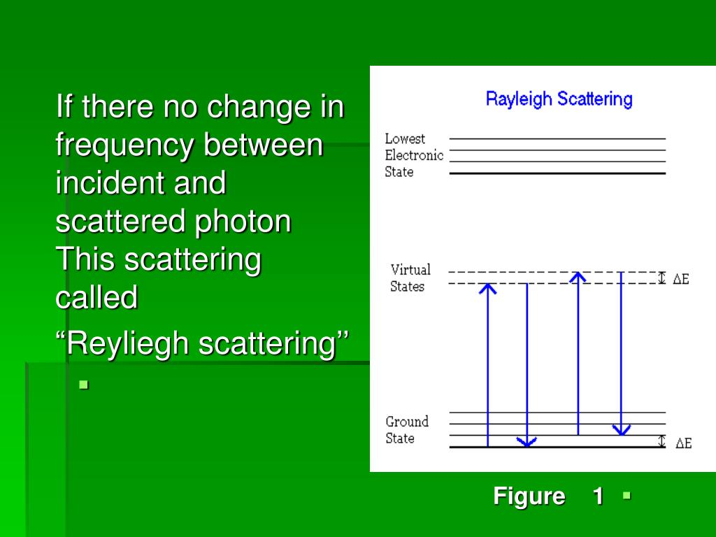 If there no change in frequency between incident and scattered photon This scattering called