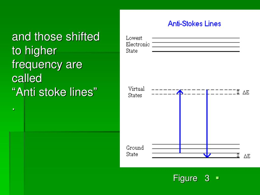 "and those shifted  to higher frequency are called            ""Anti stoke lines"" ."
