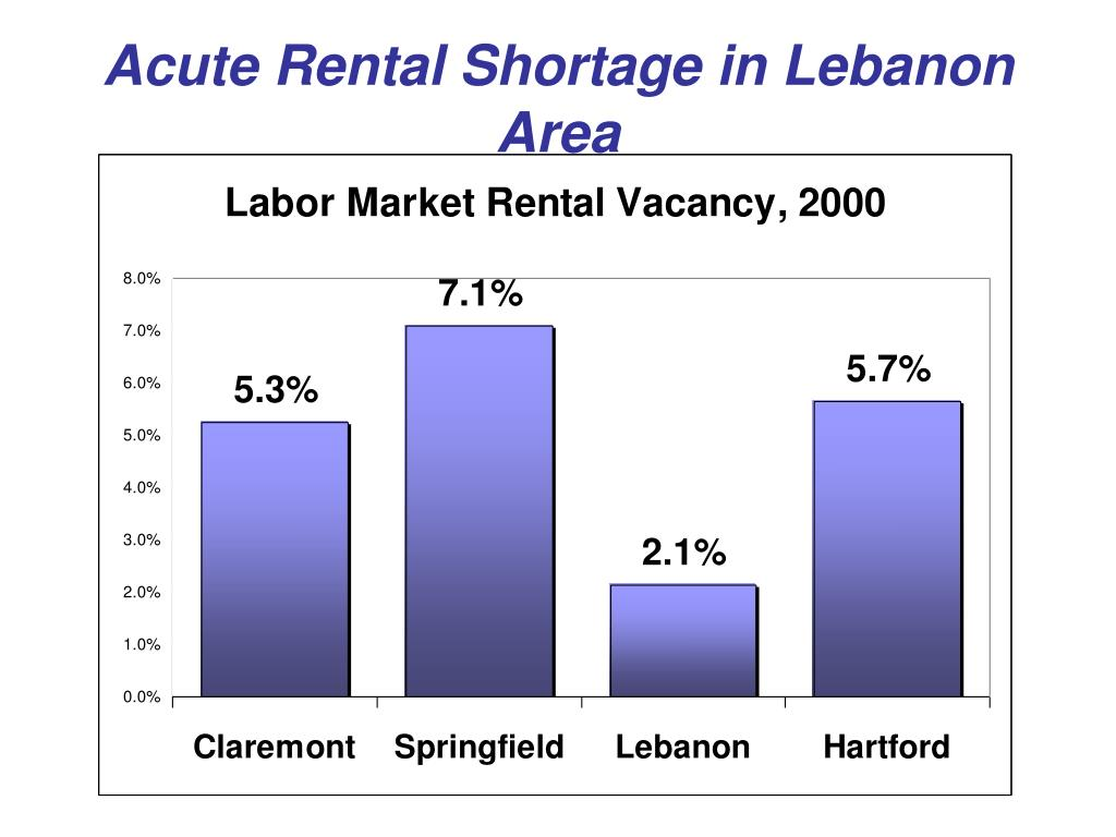 Acute Rental Shortage in Lebanon Area