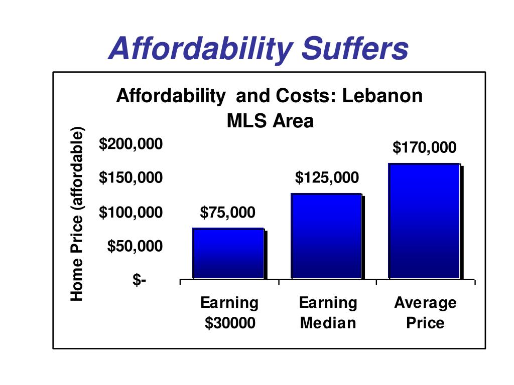 Affordability Suffers