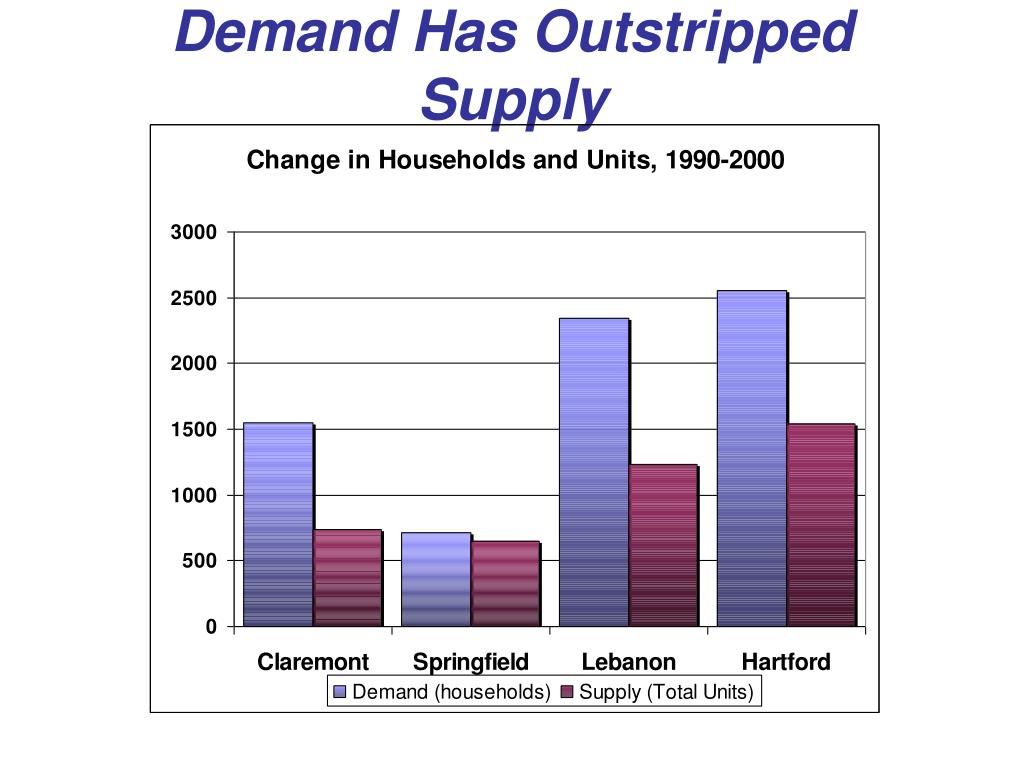 Demand Has Outstripped Supply