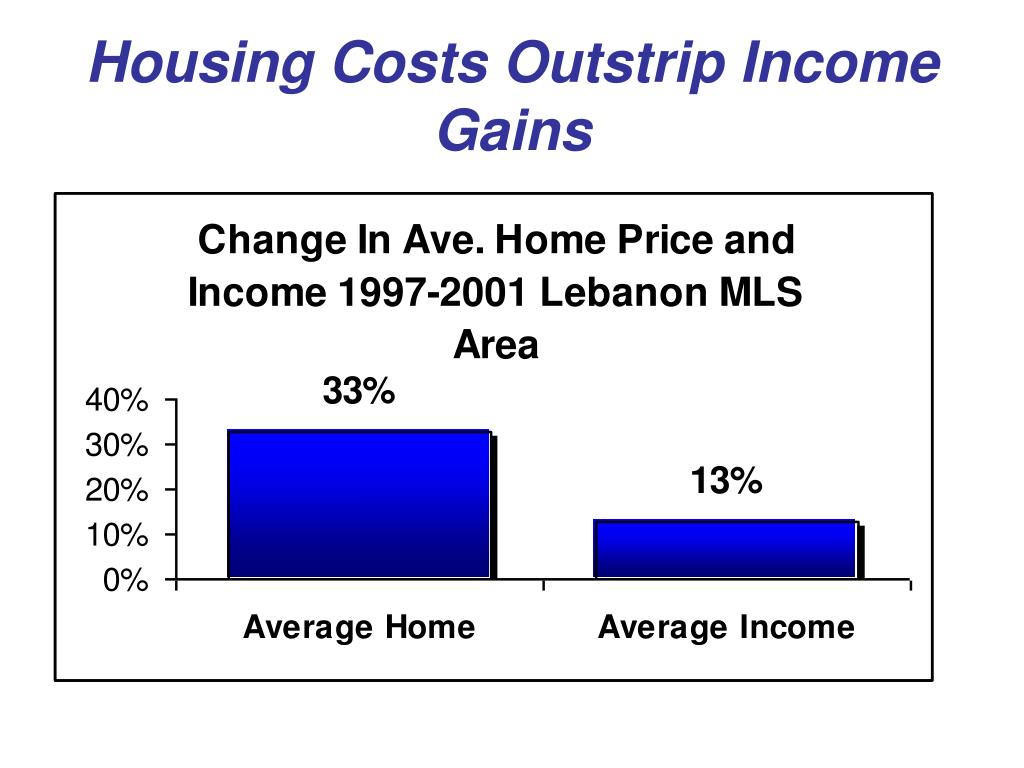 Housing Costs Outstrip Income Gains