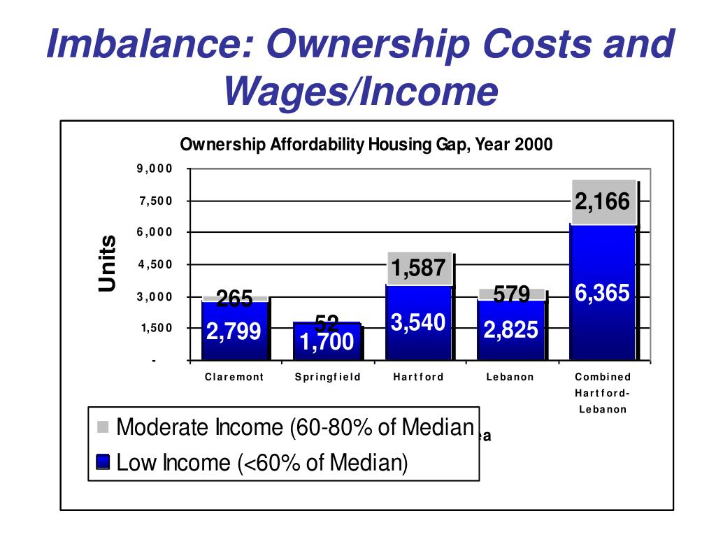 Imbalance: Ownership Costs and Wages/Income