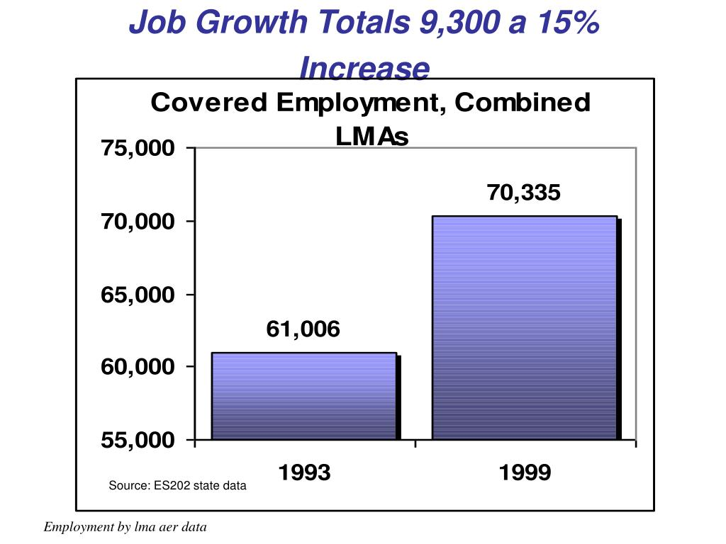 Job Growth Totals 9,300 a 15% Increase