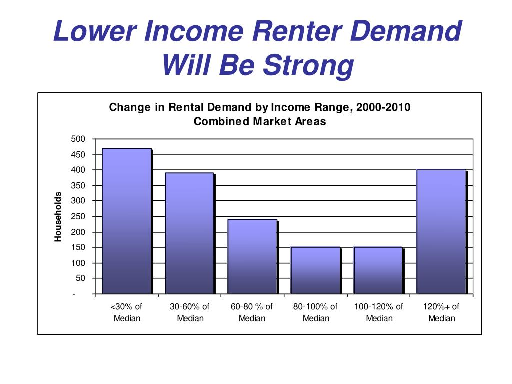 Lower Income Renter Demand Will Be Strong