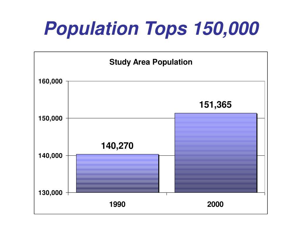 Population Tops 150,000