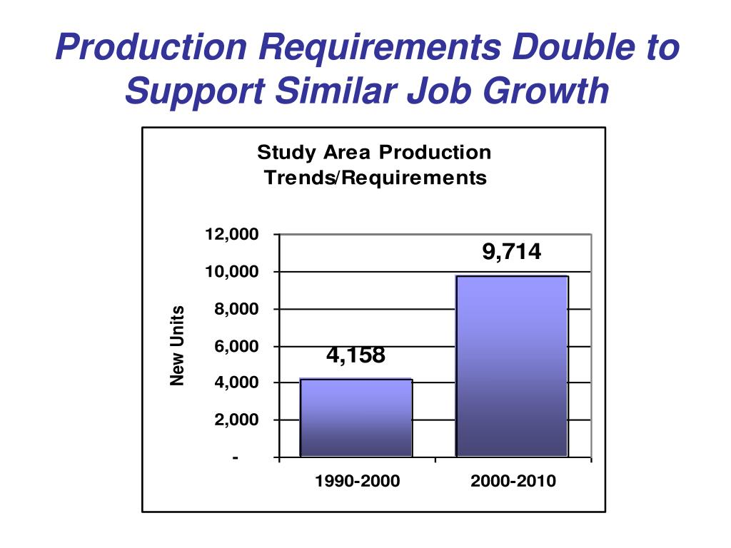 Production Requirements Double to Support Similar Job Growth