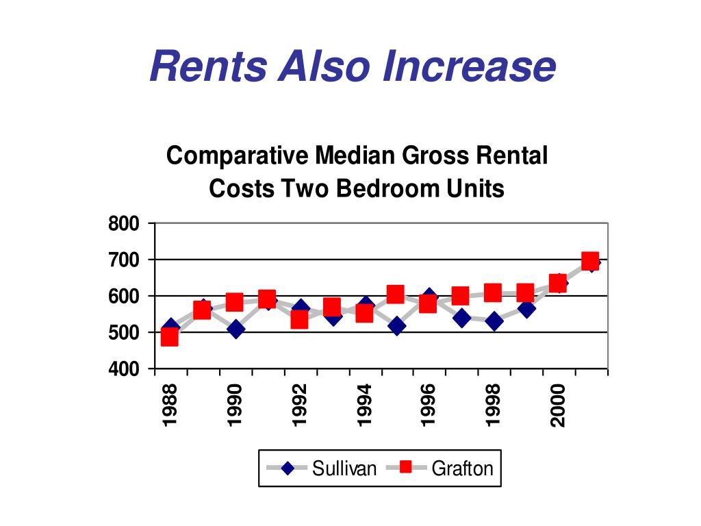Rents Also Increase