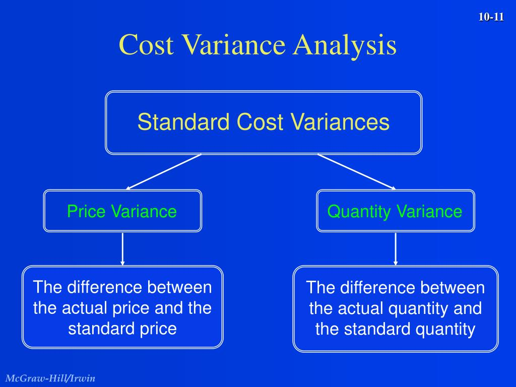 Standard Cost Variances