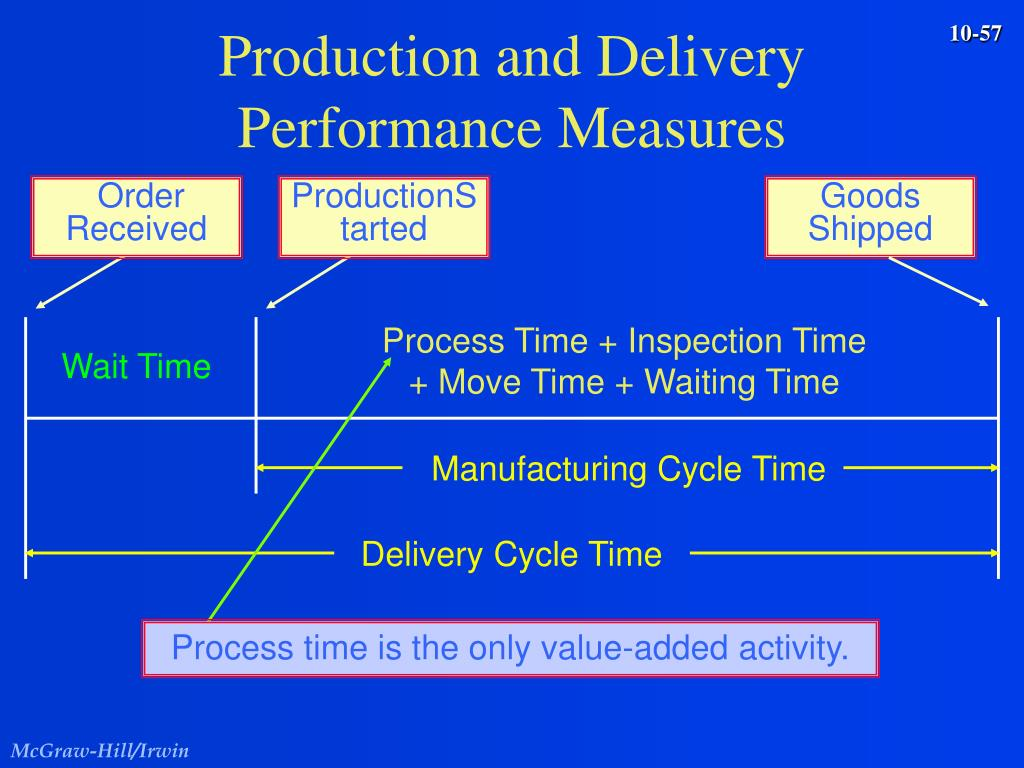 Production and Delivery Performance Measures