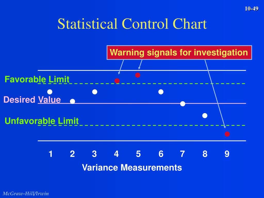 Statistical Control Chart
