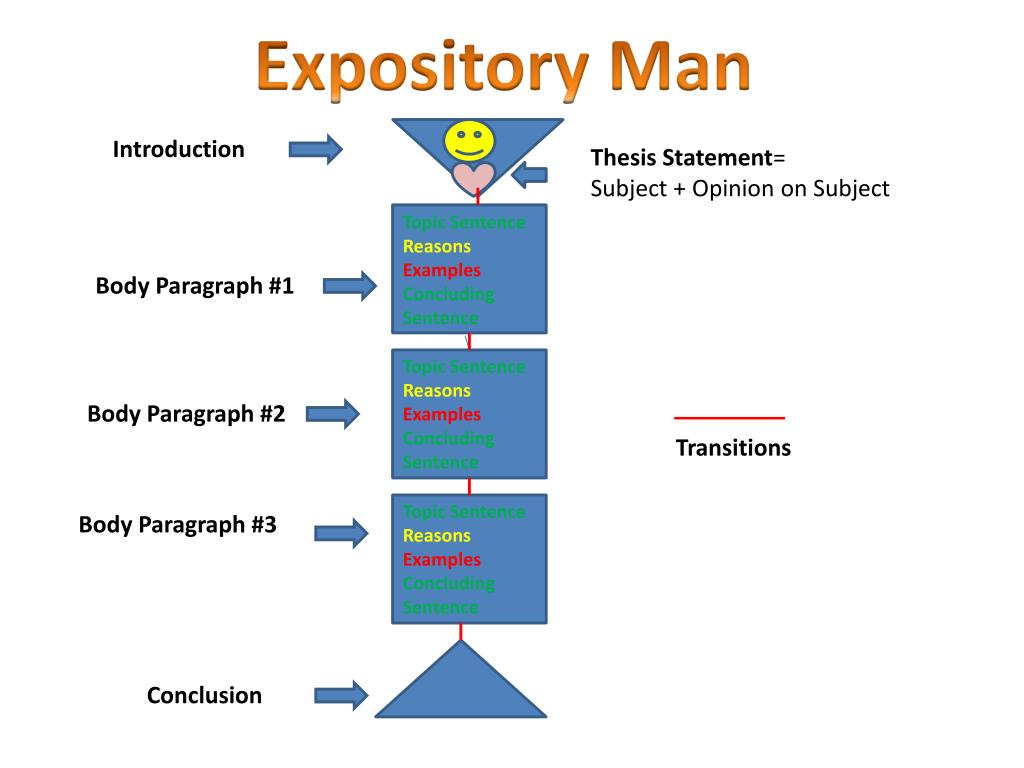 writing a expository essay powerpoint